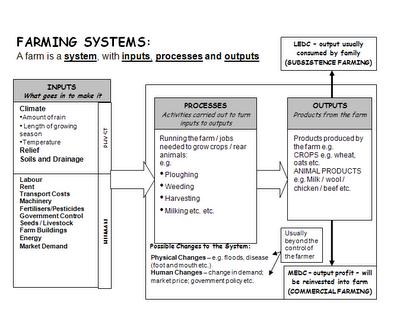 Farming Systems Indian Scenario Rashid S Blog An