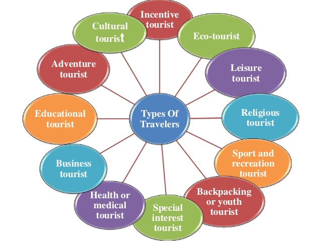 sport and tourism Tourism, recreation & sport management our goal is to improve the overall quality of life by learning and teaching what leads individuals, families and industry to value and benefit from tourism, events, recreation, and sport.