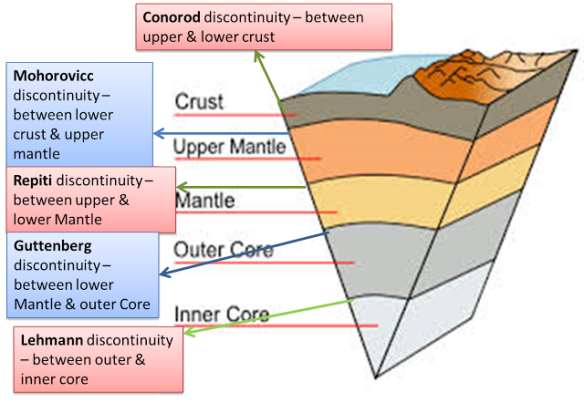 Earths Interior Layers Diagram