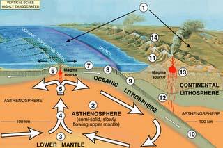 pe4-asthenosphere