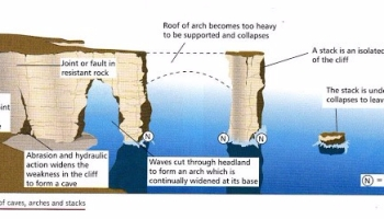 Step by step formation of waterfall rashids blog an educational coastal landforms ccuart Gallery