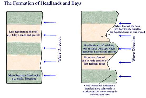 formation of bay and headland