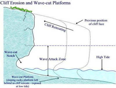 formation of cliff