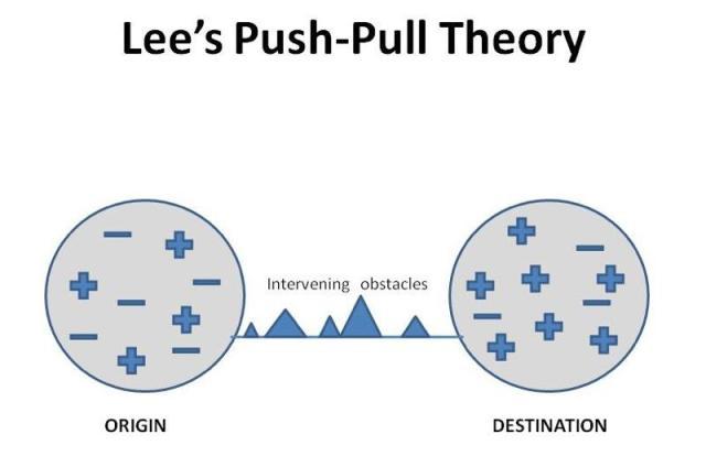 PushPull_Theory