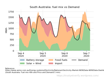 AEMO South Australia (charts0011a) overview